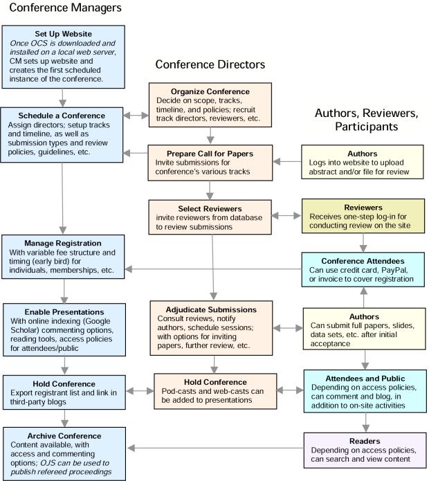 OCS: Gestione di Submission . Revisione e Pubblicazione
